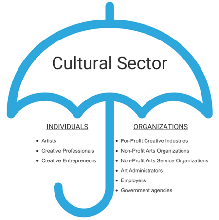 Image of an umbrella with the word cultural sector below it are individuals and organizations