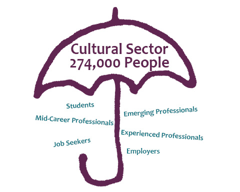 Purple umbrella representing the cultural sector and the words under students, mid-career, emerging, experienced, job seeker, employer underneath